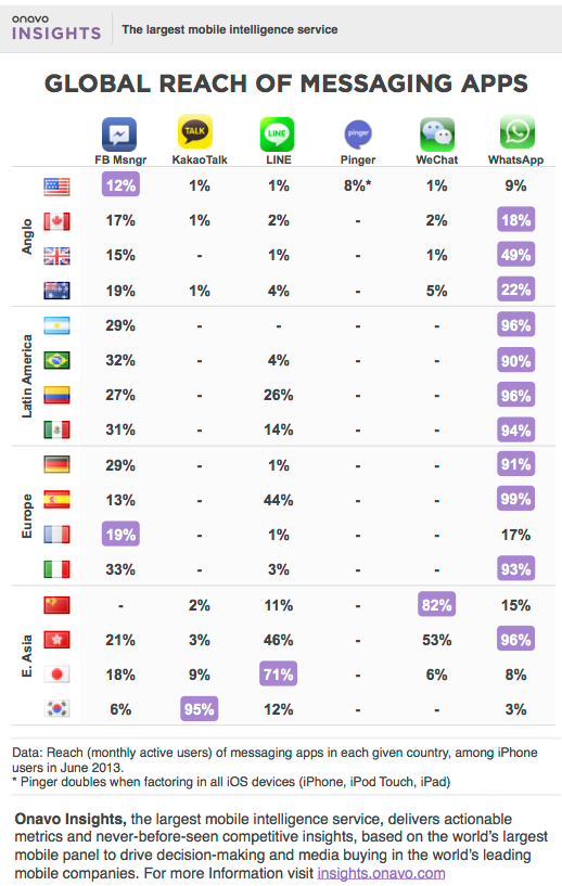 Asian messaging apps not really global
