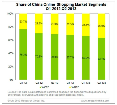 B2C vs C2C in Chinese e-commerce market, 2013