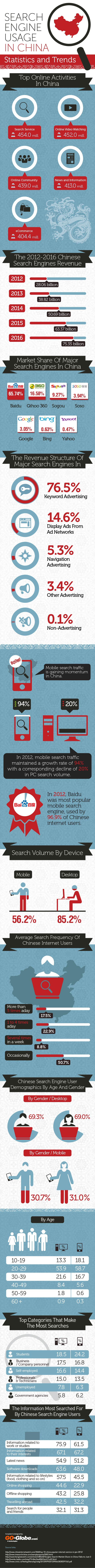 Check out the netizens and companies behind China's $39 billion search engine market