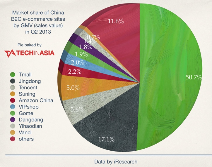 These are China's top 10 B2C e-commerce sites in mid-2013