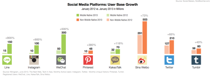 WeChat, Line, and KakaoTalk for social marketing by brands, 2013 report