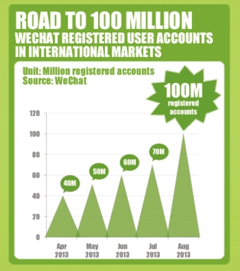WeChat growth chart to 100 million users outside China