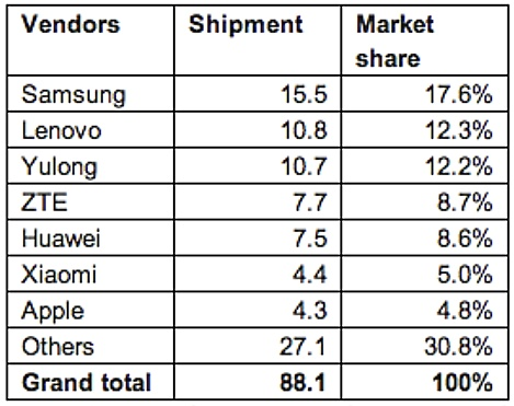 china-smartphone-market-2013
