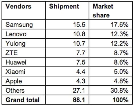 china-smartphone-market-2013