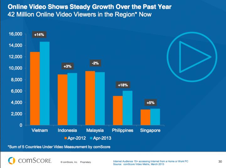 comscore-vietnam-16-1-million-monthly-users-video