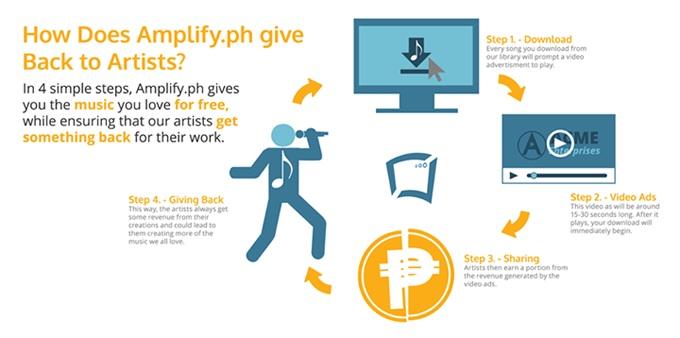 Amplify give back