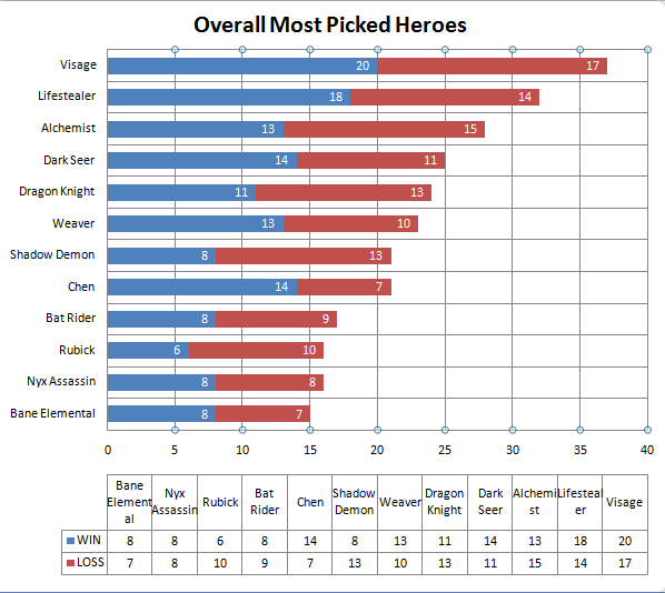 top hero picks by asian teams in the dota 2 ti3 championships
