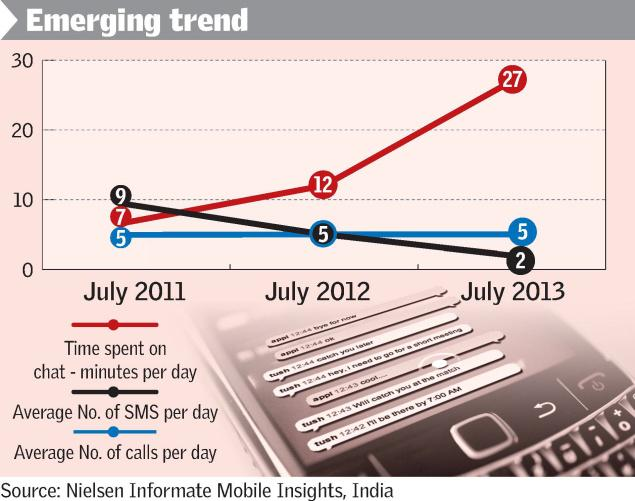 Indians are now only sending 2 SMS per day