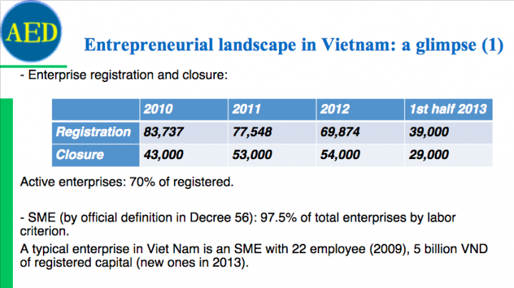 vietnam-startup-ecosystem-hot