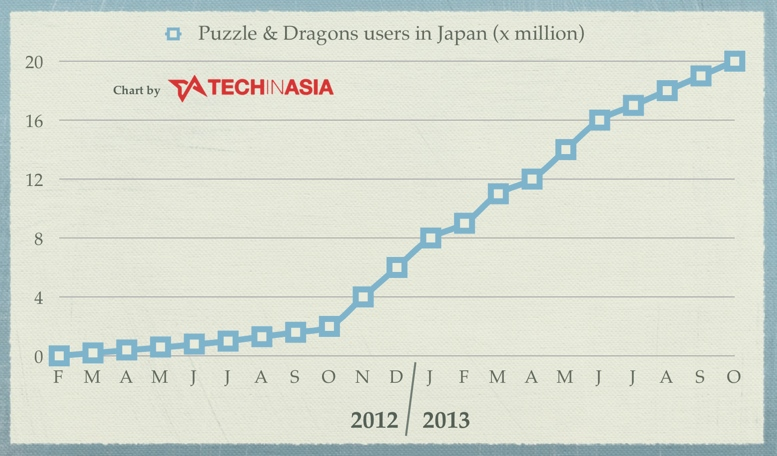Puzzle & Dragons hits 20 million users in Japan