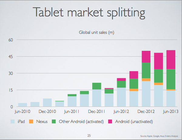 What happened to China's millions of 'vanished' Android tablets?