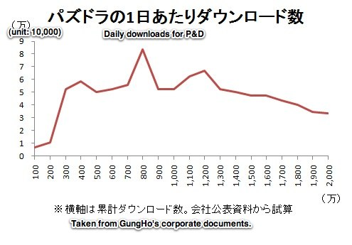 GungHo sales and profit drop, prompting stock price fall