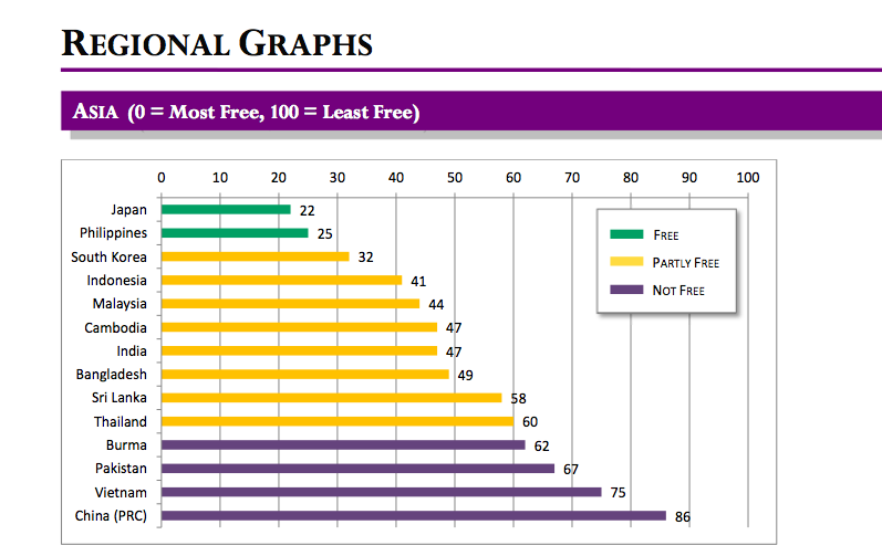 On Asia's internet, Japan and the Philippines are the most free, Vietnam and China the least