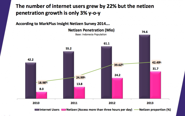 markplus insight netizen survey 2013 1-2
