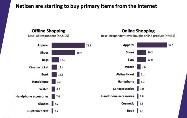 markplus insight netizen survey 2013 2-2