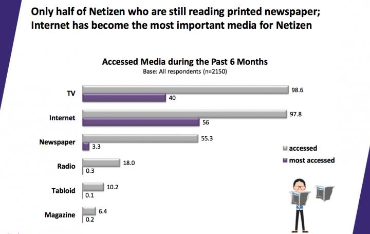 markplus insight netizen survey 2013 4-2