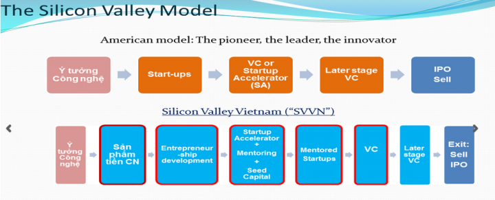 silicon-valley-project-vietnam-accelerator