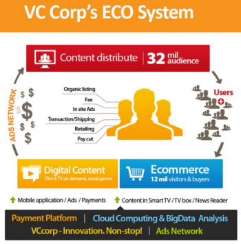 vc-corp-idg-ventures-vietnam