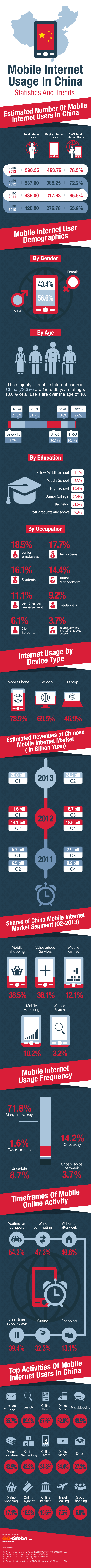 China's 464 million mobile web users (INFOGRAPHIC)