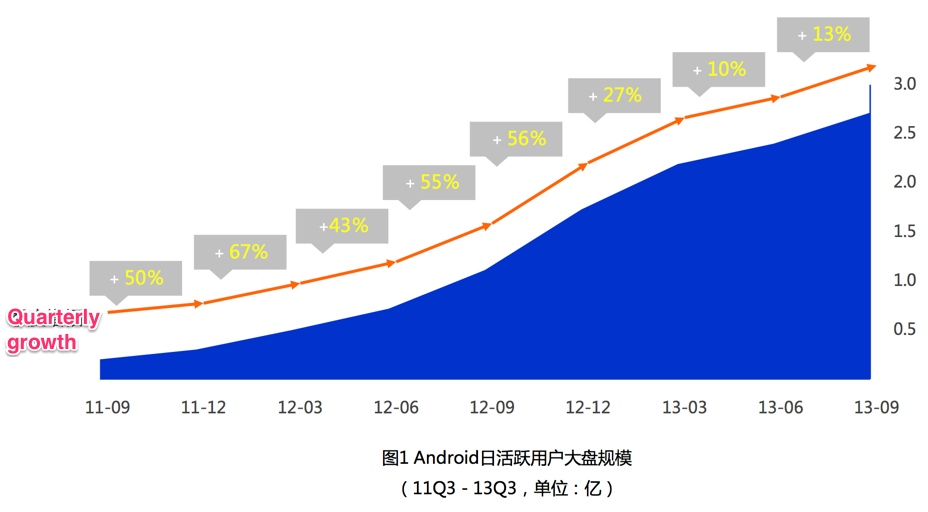China now has 270 million active Android users (in Q3 2013)