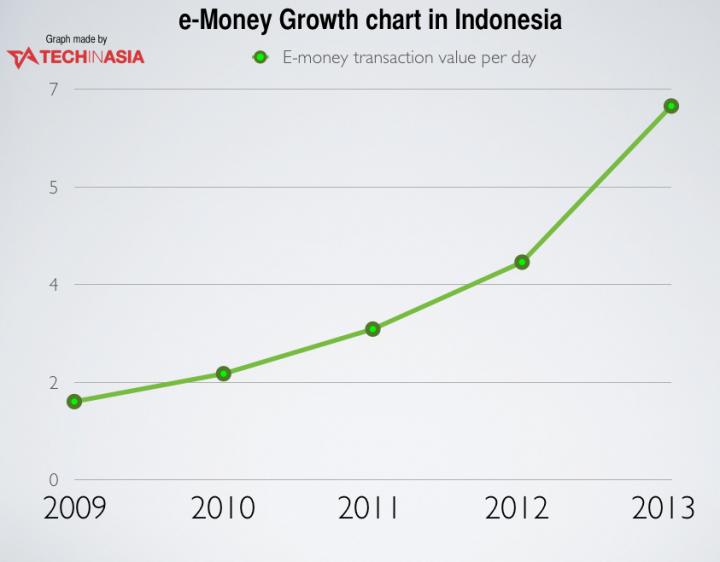 e-money indonesia growth
