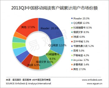 Top e-readers in China
