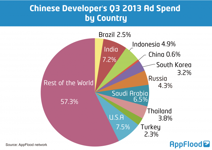 AppFlood chinese developer ad spend by country