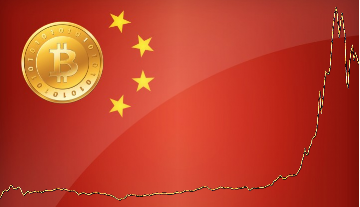 bitcoin china price flag line