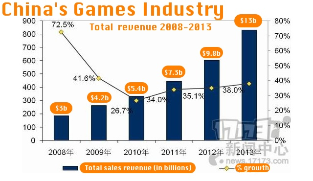 mobile gaming asia market and forecast Mobile gaming asia: market and forecast analysis, 2nd edition published fast market research recommends mobile gaming asia: market and forecast analysis, 2nd edition from mindcommerce, now available.