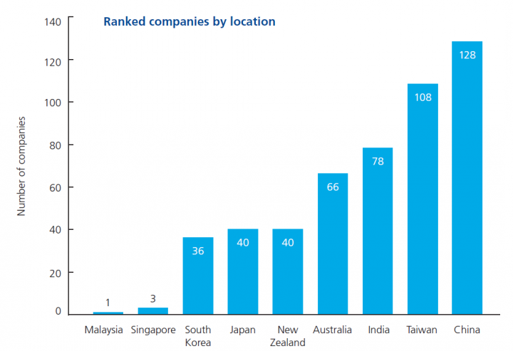 deloitte ranked companies by locatoin