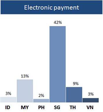 Bill Pay Penetration
