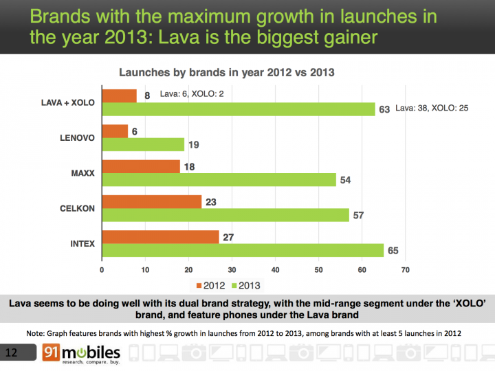 Brands with the most launches lava