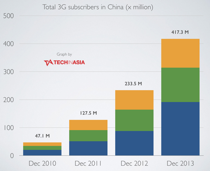 http://cdn.techinasia.com/wp-content/uploads/2014/01/China-ends-2013-with-a-total-of-417-million-3G-subscribers.png