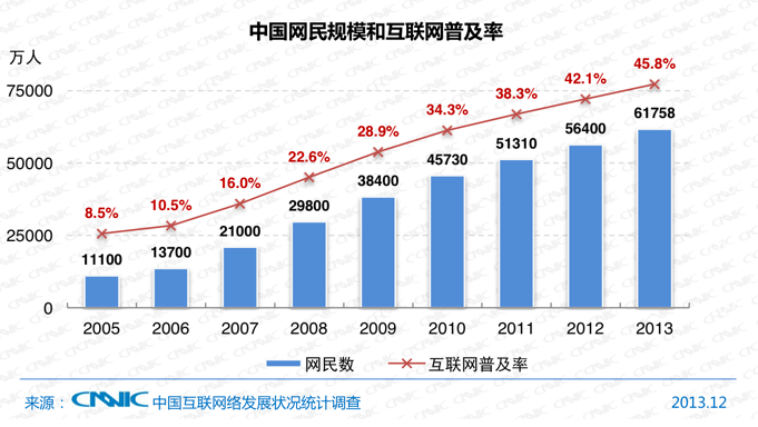 China Now Has 500M Mobile Web Users, 618M Total Internet Users-8270