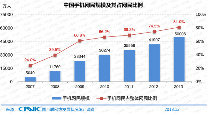 China now has half a billion mobile internet users, 618 million total internet users