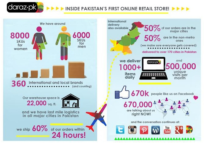 Rocket Internet's fashion e-store for Pakistan now seeing 1,000 orders every day