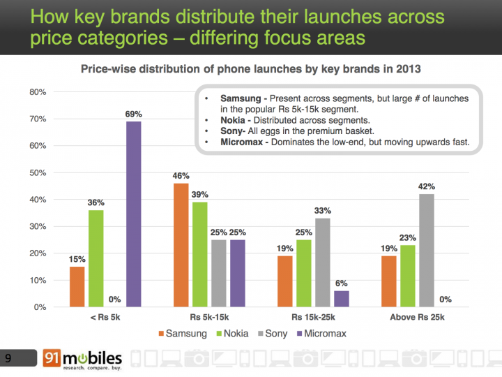 How key brands distribute their launches across price categories