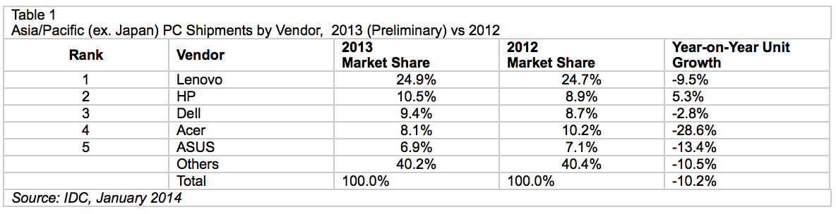 IDC: Asia-Pacific PC shipments see first ever double-digit drop