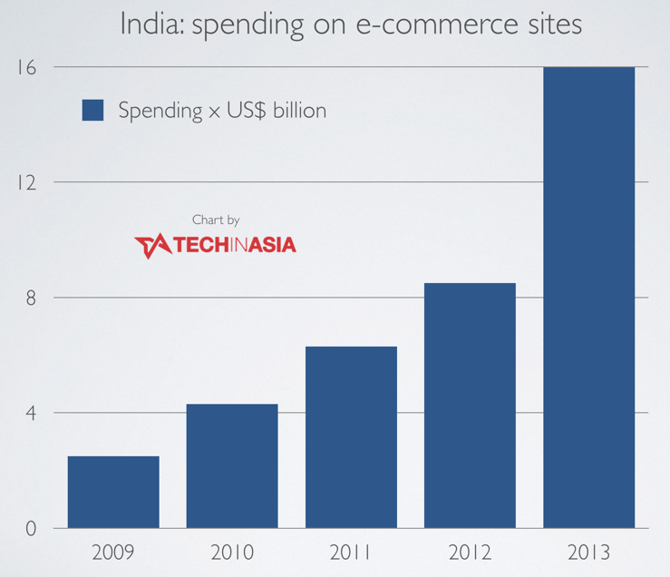 India's e-commerce market worth $16 billion in 2013