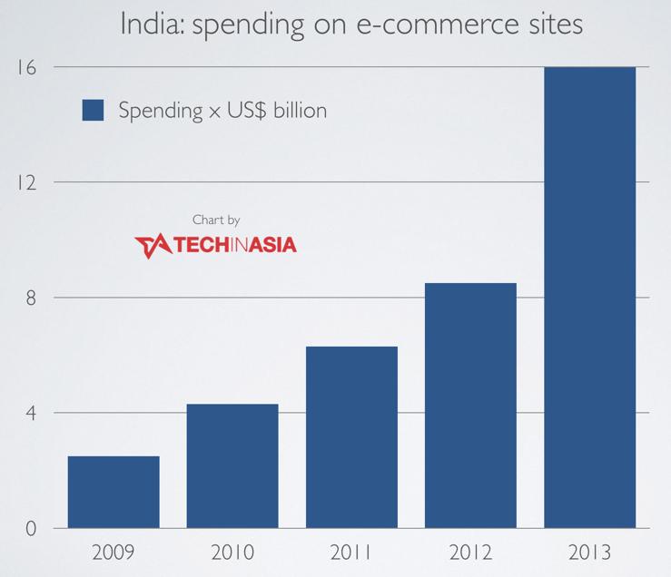 India's e-commerce market worth $16 billion in 2013