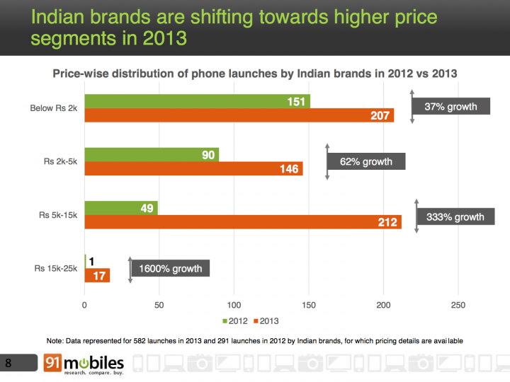 Indian brands are shifting towards higher price segments