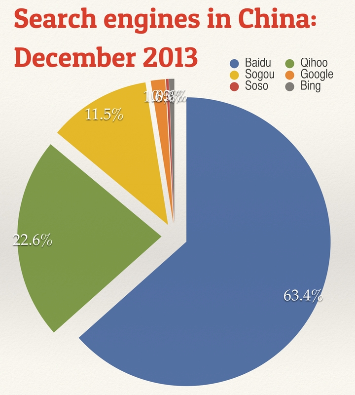 Search engines in China in 2013