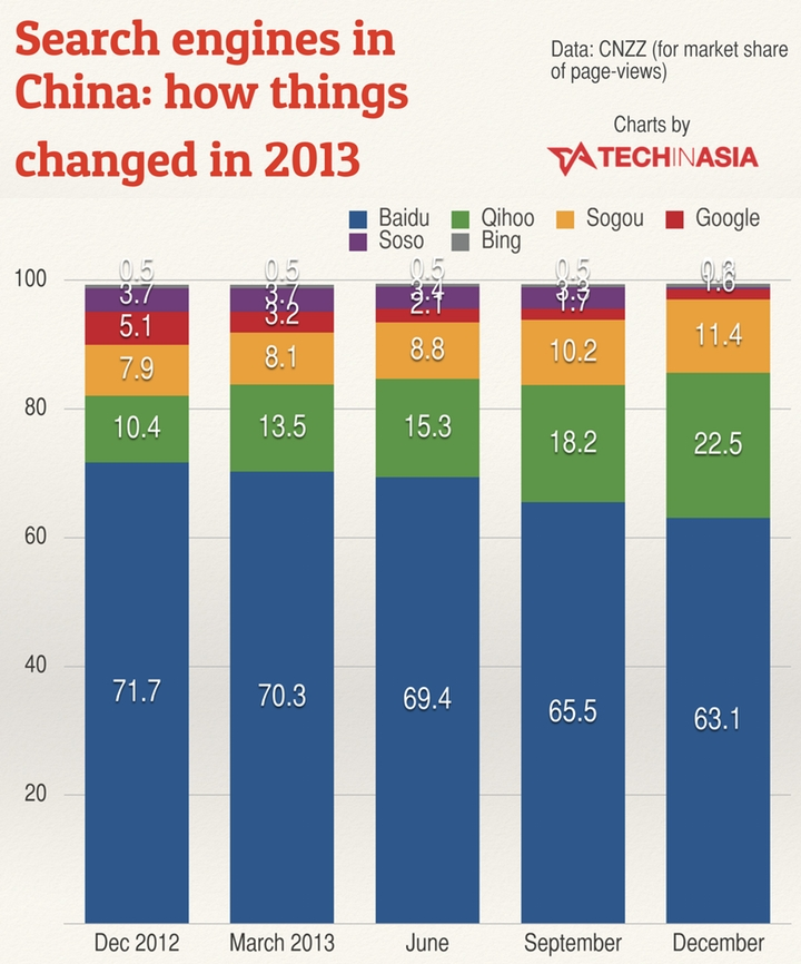 google s market change in china Baidu fills a similar roll in china as google (goog) does in the us  has a  larger market share of the internet-search market in china than google has   and thanks to the chinese government this is very unlikely to change.