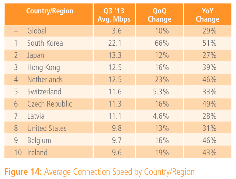 South Korea still leads world in global web speeds, China now speeding up