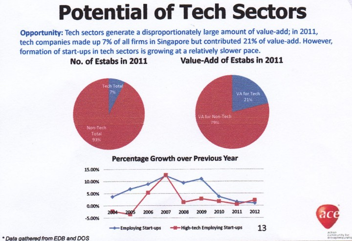 Singapore ACE startup recommendations