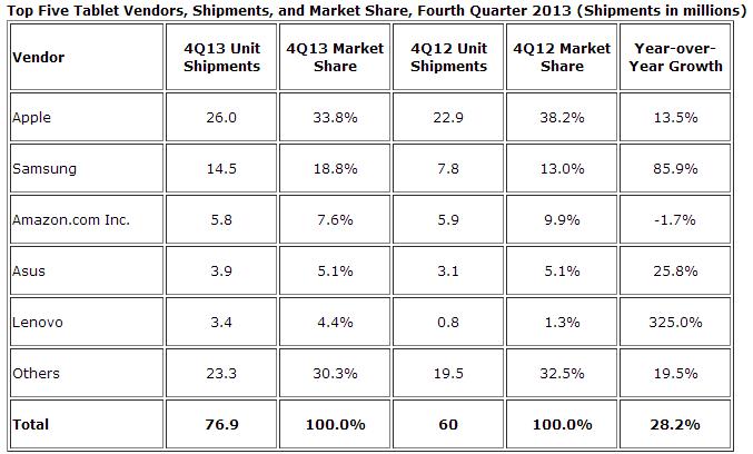 idc tablet shipments q4 2013