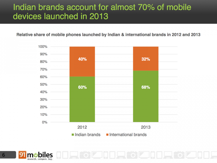 indian brands account for almost 70 of all launches