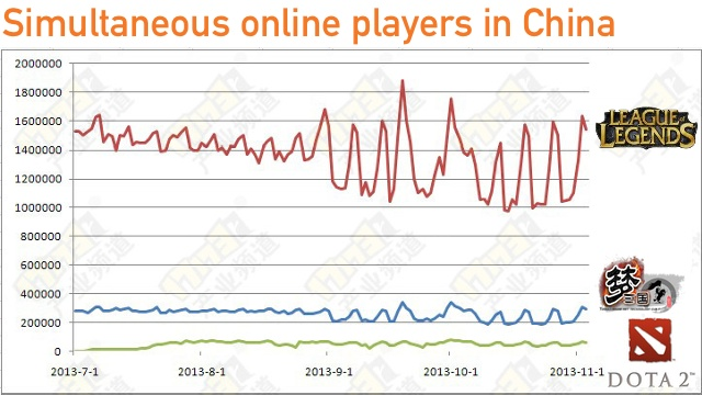 China's MOBA market: comparing LoL, Dota 2, and Meng San Guo