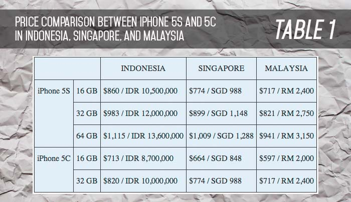 table iphone 5s 5c price comparison indonesia singapore malaysia