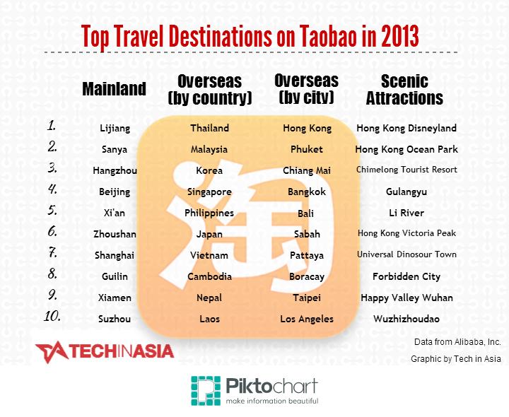taobao travel infog
